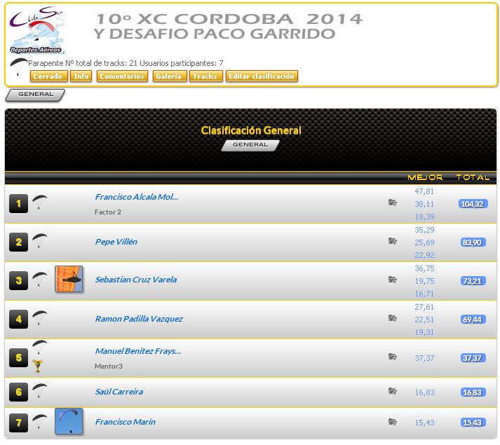 captura xc2014 resultados